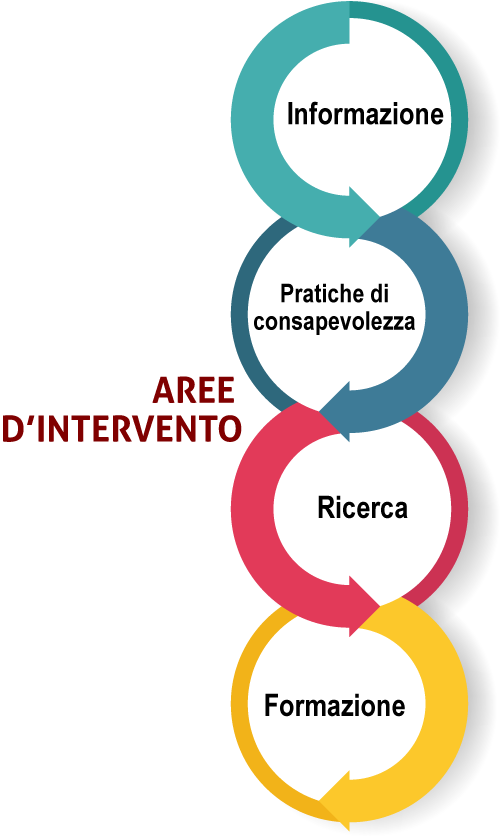 Associazione Mindfulness Project: aree d'intervento