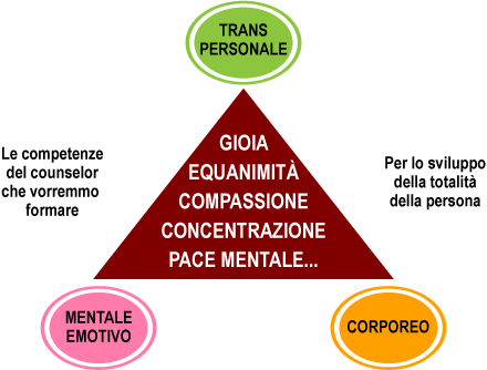 Associazione Mindfulness Project: tabella transpersonale