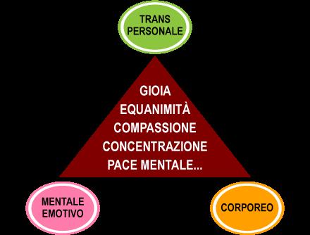 Associazione Mindfulness Project: tabella transpersonale